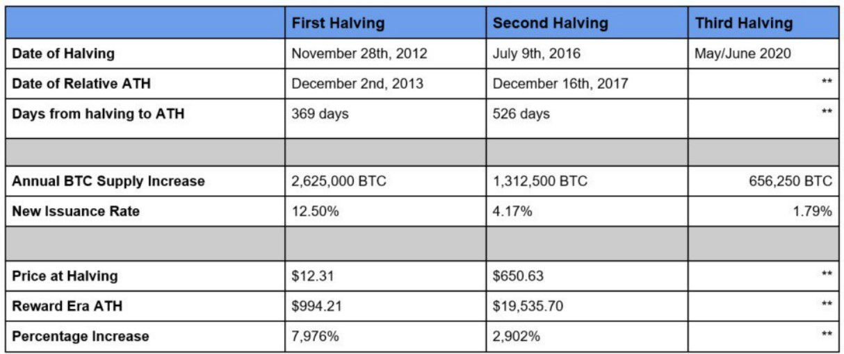 'Halving' mean for TheBTC Price ?